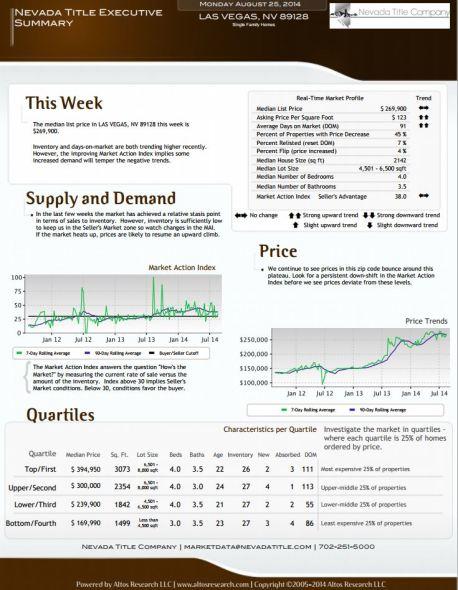 current market report